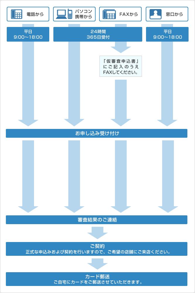 personal-loan-castle-draw1